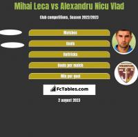Mihai Leca vs Alexandru Nicu Vlad h2h player stats