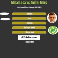Mihai Leca vs Andrei Marc h2h player stats
