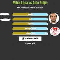 Mihai Leca vs Ante Puljic h2h player stats
