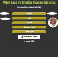 Mihai Leca vs Bogdan Nicolae Bucurica h2h player stats