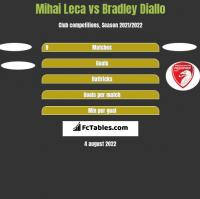 Mihai Leca vs Bradley Diallo h2h player stats
