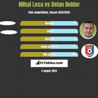 Mihai Leca vs Deian Boldor h2h player stats