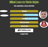 Mihai Leca vs Florin Bejan h2h player stats