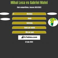 Mihai Leca vs Gabriel Matei h2h player stats