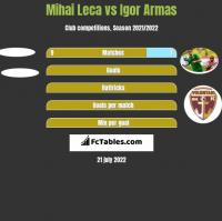 Mihai Leca vs Igor Armas h2h player stats