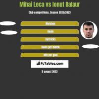 Mihai Leca vs Ionut Balaur h2h player stats