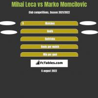 Mihai Leca vs Marko Momcilovic h2h player stats