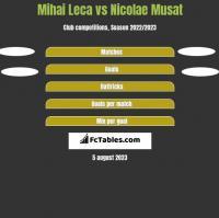Mihai Leca vs Nicolae Musat h2h player stats
