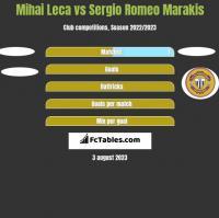 Mihai Leca vs Sergio Romeo Marakis h2h player stats