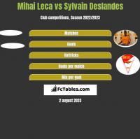 Mihai Leca vs Sylvain Deslandes h2h player stats