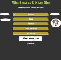 Mihai Leca vs Cristian Albu h2h player stats