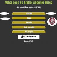 Mihai Leca vs Andrei Andonie Burca h2h player stats