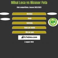 Mihai Leca vs Nicusor Fota h2h player stats