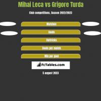 Mihai Leca vs Grigore Turda h2h player stats