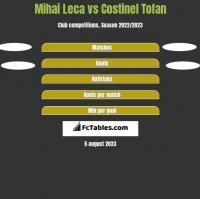 Mihai Leca vs Costinel Tofan h2h player stats