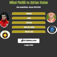 Mihai Pintilii vs Adrian Stoian h2h player stats