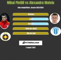 Mihai Pintilii vs Alexandru Mateiu h2h player stats