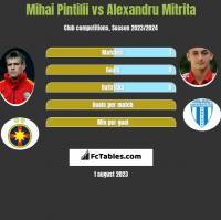 Mihai Pintilii vs Alexandru Mitrita h2h player stats
