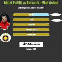 Mihai Pintilii vs Alexandru Vlad Achim h2h player stats