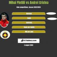 Mihai Pintilii vs Andrei Cristea h2h player stats