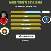 Mihai Pintilii vs Carlo Casap h2h player stats