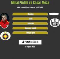 Mihai Pintilii vs Cesar Meza h2h player stats