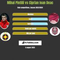 Mihai Pintilii vs Ciprian Ioan Deac h2h player stats