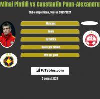 Mihai Pintilii vs Constantin Paun-Alexandru h2h player stats