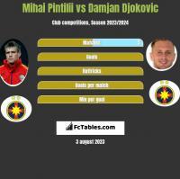 Mihai Pintilii vs Damjan Djokovic h2h player stats