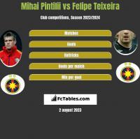 Mihai Pintilii vs Felipe Teixeira h2h player stats