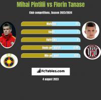 Mihai Pintilii vs Florin Tanase h2h player stats