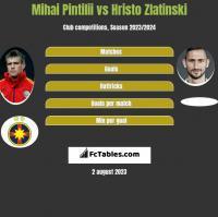 Mihai Pintilii vs Hristo Zlatinski h2h player stats