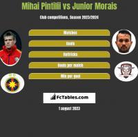 Mihai Pintilii vs Junior Morais h2h player stats