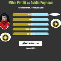 Mihai Pintilii vs Ovidiu Popescu h2h player stats