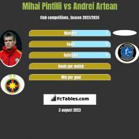Mihai Pintilii vs Andrei Artean h2h player stats