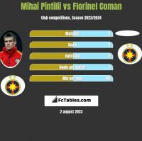 Mihai Pintilii vs Florinel Coman h2h player stats