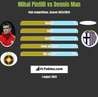 Mihai Pintilii vs Dennis Man h2h player stats