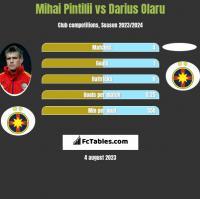 Mihai Pintilii vs Darius Olaru h2h player stats