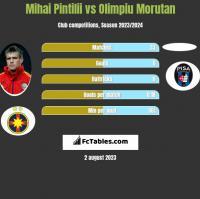 Mihai Pintilii vs Olimpiu Morutan h2h player stats