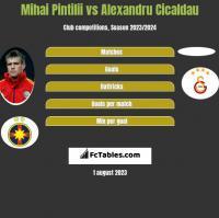 Mihai Pintilii vs Alexandru Cicaldau h2h player stats