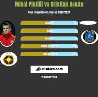 Mihai Pintilii vs Cristian Baluta h2h player stats