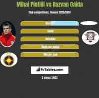 Mihai Pintilii vs Razvan Oaida h2h player stats