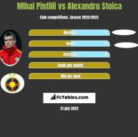 Mihai Pintilii vs Alexandru Stoica h2h player stats