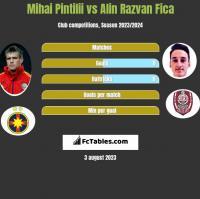 Mihai Pintilii vs Alin Razvan Fica h2h player stats