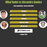 Mihai Radut vs Alexandru Dandea h2h player stats