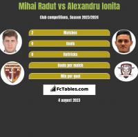 Mihai Radut vs Alexandru Ionita h2h player stats
