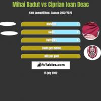 Mihai Radut vs Ciprian Ioan Deac h2h player stats