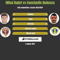 Mihai Radut vs Constantin Budescu h2h player stats