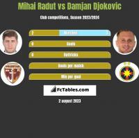 Mihai Radut vs Damjan Djokovic h2h player stats