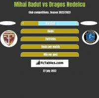 Mihai Radut vs Dragos Nedelcu h2h player stats